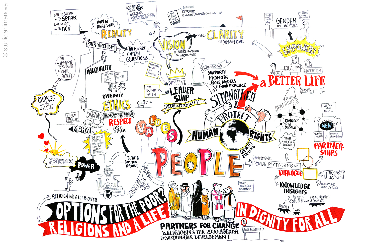 Graphic Recording SDG & Religion